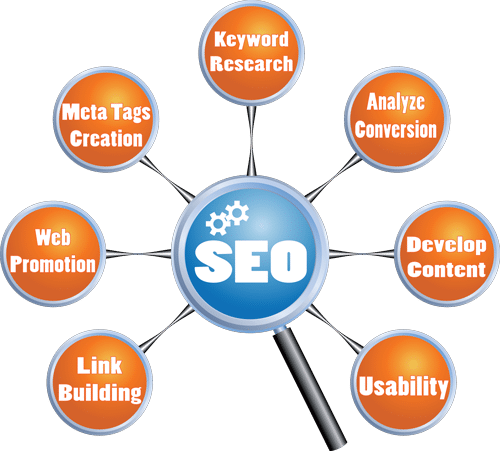 Search Engine Optimization Business Internet Marketing 1st Insight Communications